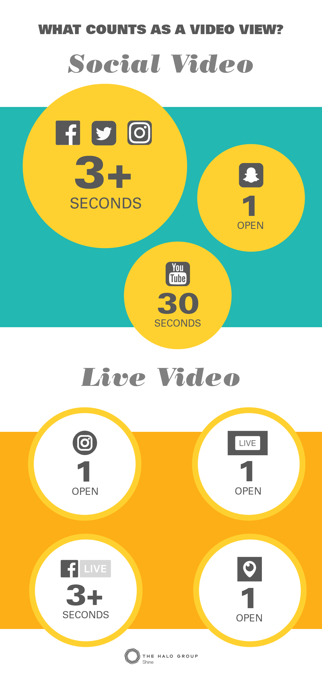 What counts as a video view?  Social video.  Live video.